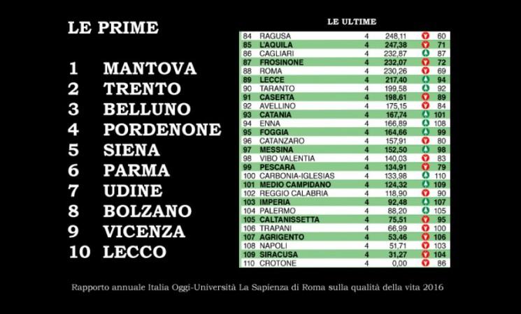 Qualità della vita: Ragusa prima fra le siciliane, Caltanissetta in caduta libera